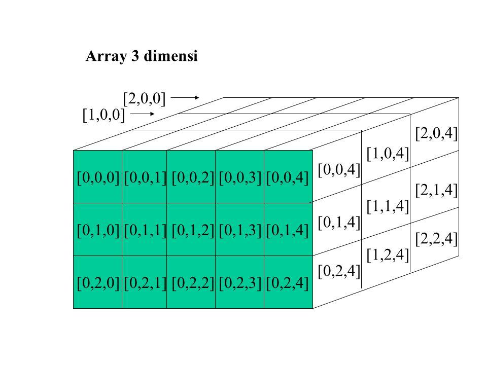 Array 3 dimensi [2,0,0] [1,0,0] [2,0,4] [1,0,4] [0,0,0] [0,0,1] [0,0,2] [0,0,3] [0,0,4] [0,0,4]